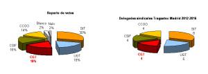 Resultados Elecciones Sindicales 2012